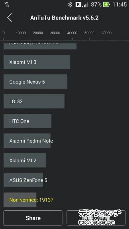 ZenFone5のAnTuTu機種結果